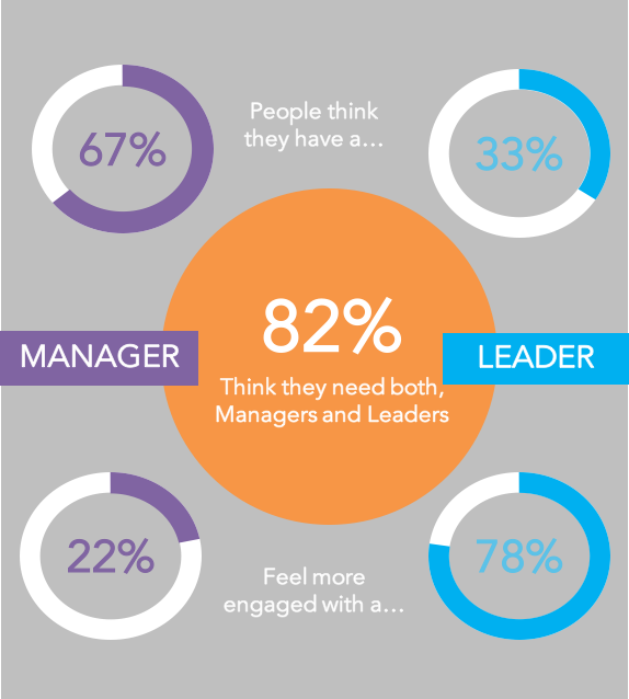 ManagerLeader